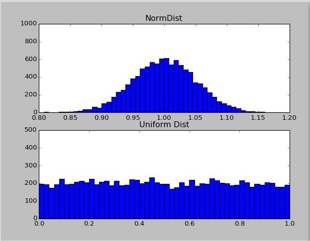 Python Matplotlib Monte Carlo Simulation And Basic Statistics