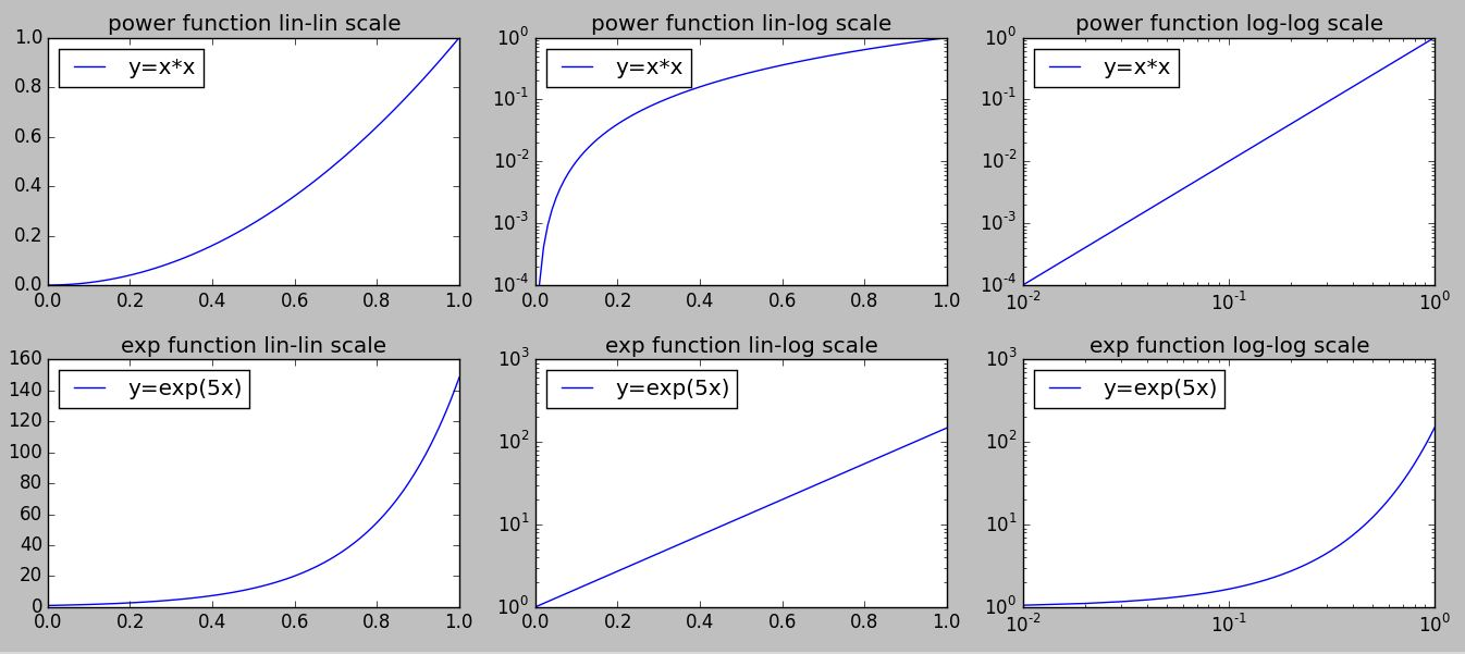 Python – plotting with different scales | systems perestroika