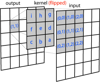 image processing – convolution explained    systems