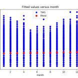 month_predictor_0