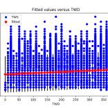 TWD_predictor_0