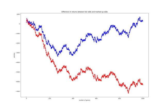 odds-vs-mkup-odds