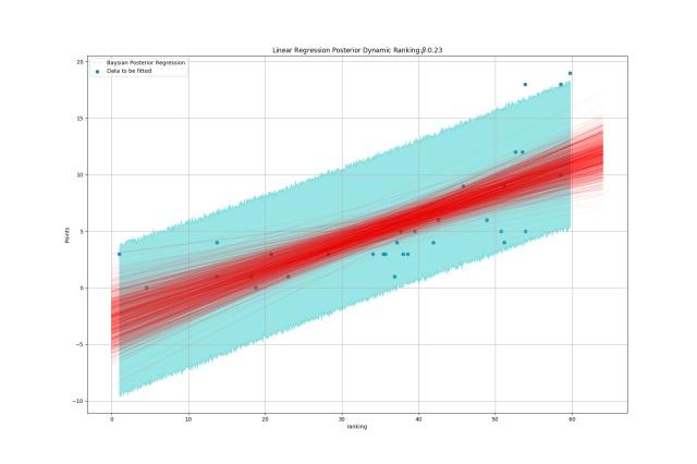 linreg_comparision_Dynamic Ranking