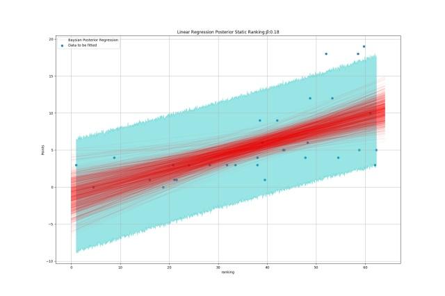 linreg_comparision_Static Ranking