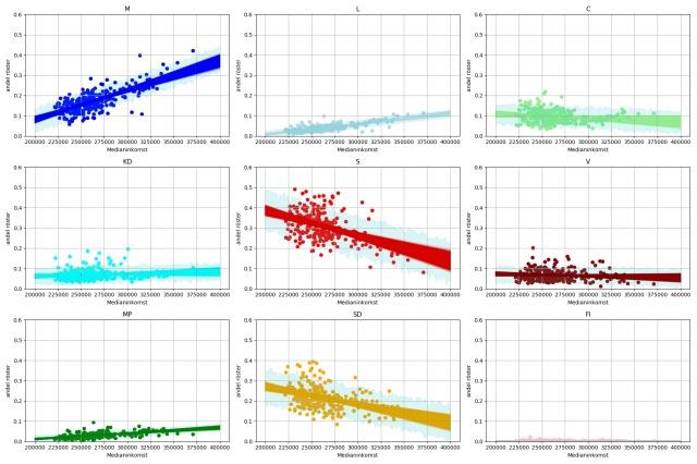 regression_inkomst_roster